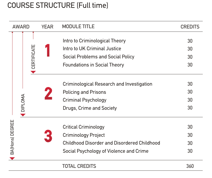 criminology topics for your essay on law